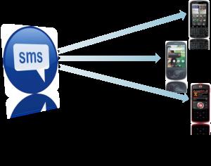 بازاریابی پیامکی یکی از روش های جدید در قرن ۲۱ است