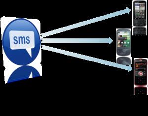 بازاریابی پیامکی یکی از روش های جدید در قرن 21 است